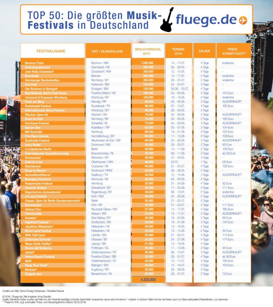 Musikfestivals_Deutschland
